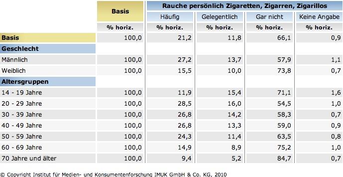 Alter/Rauchen