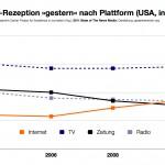 US-Studie: »Internet« hat Print als tagesaktuelle Informationsquelle überholt (!?)