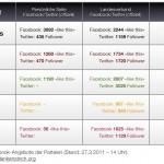 Social Media und die Landtagswahl im Süden