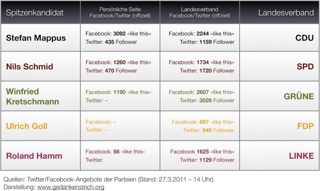 social-media-parteien-bw1
