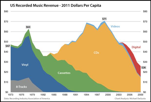 Der Tod der Musikindustrie
