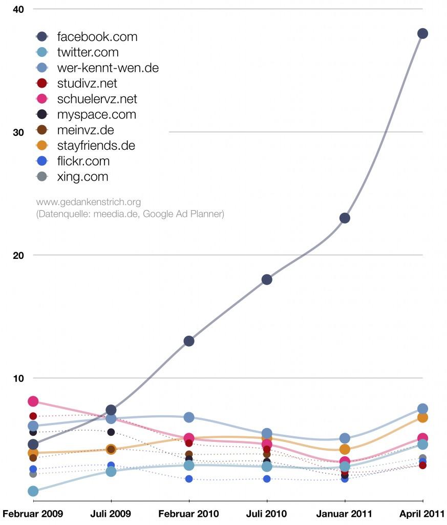 social-media-2011-1