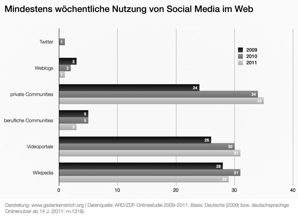 social-media-2011