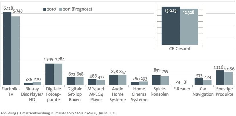 Unterhaltungselektronik 2011