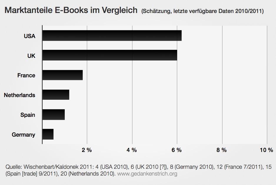 Marktanteile E-Books