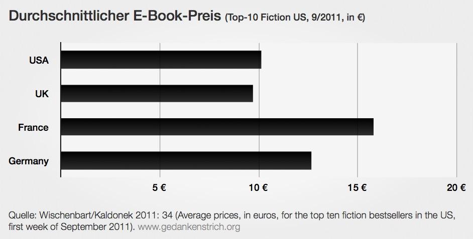E-Book Preise
