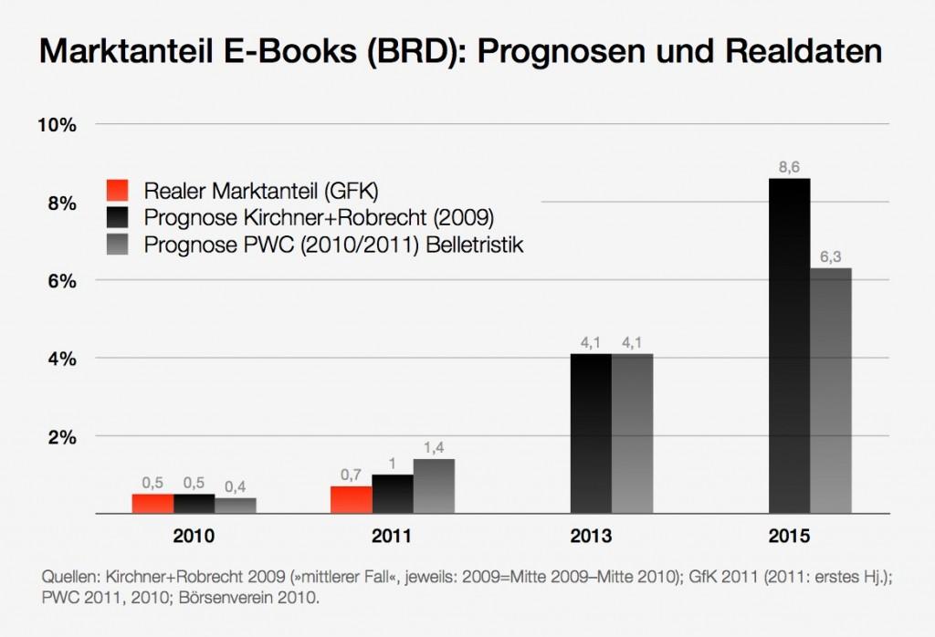 ebooks_brd_prognosen_marktanteile