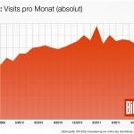 Splitter: BILD – Auflage sinkt, Visits steigen an