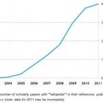 Splitter: Wikipedia und Wissenschaft