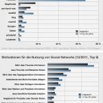 Social Networks: Aktive Nutzung und Motivation