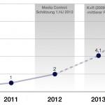 BRD: E-Books bei 2 Prozent Marktanteil (Update)