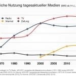 Mediennutzung: Tendenz steigend…