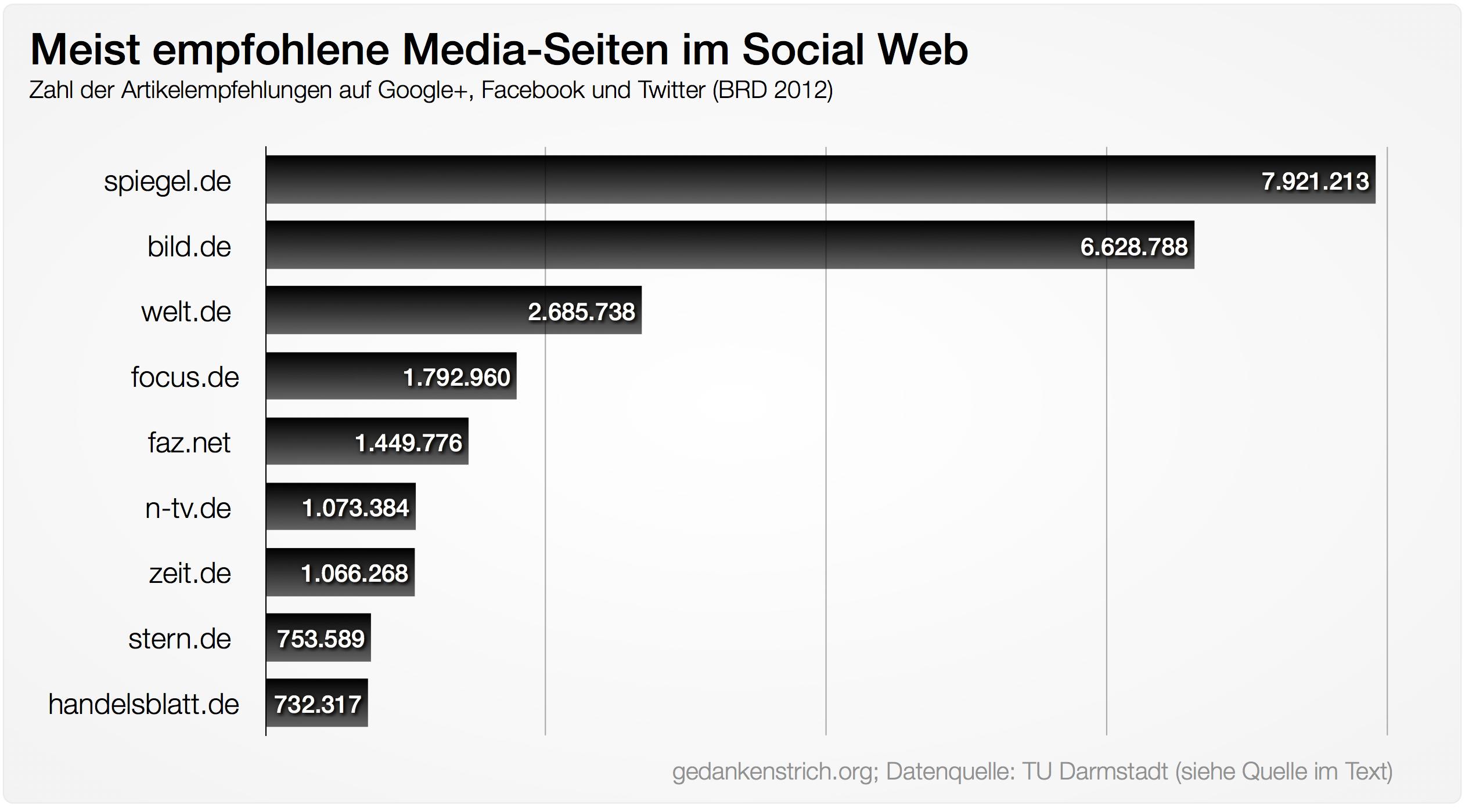 meistemphohlen–social-web