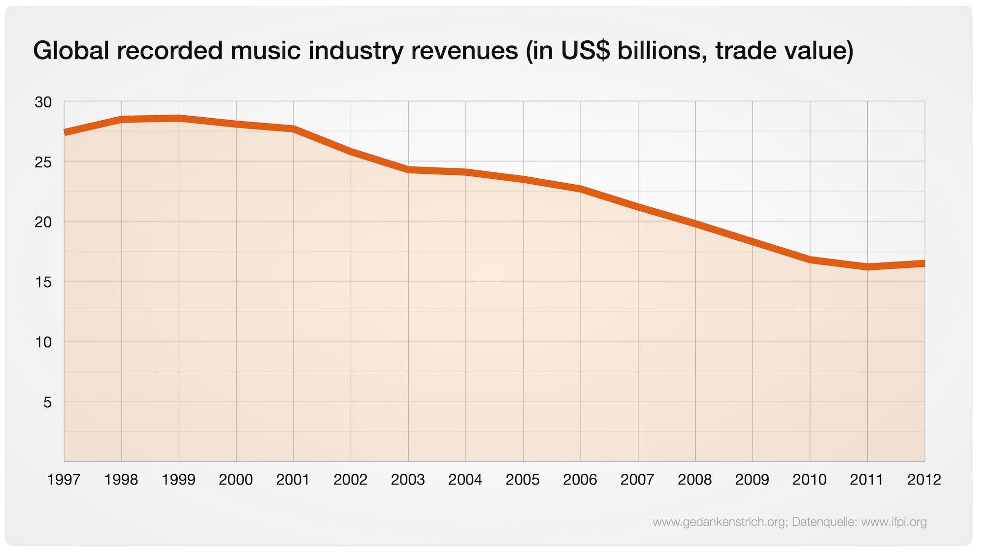 Music-Industry-Sales
