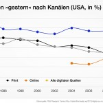 Blick über den Teich: The State of the News Media 2013