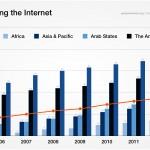 Mobiltelefon- und Internetdurchdringung nach Weltregionen 2005–2013