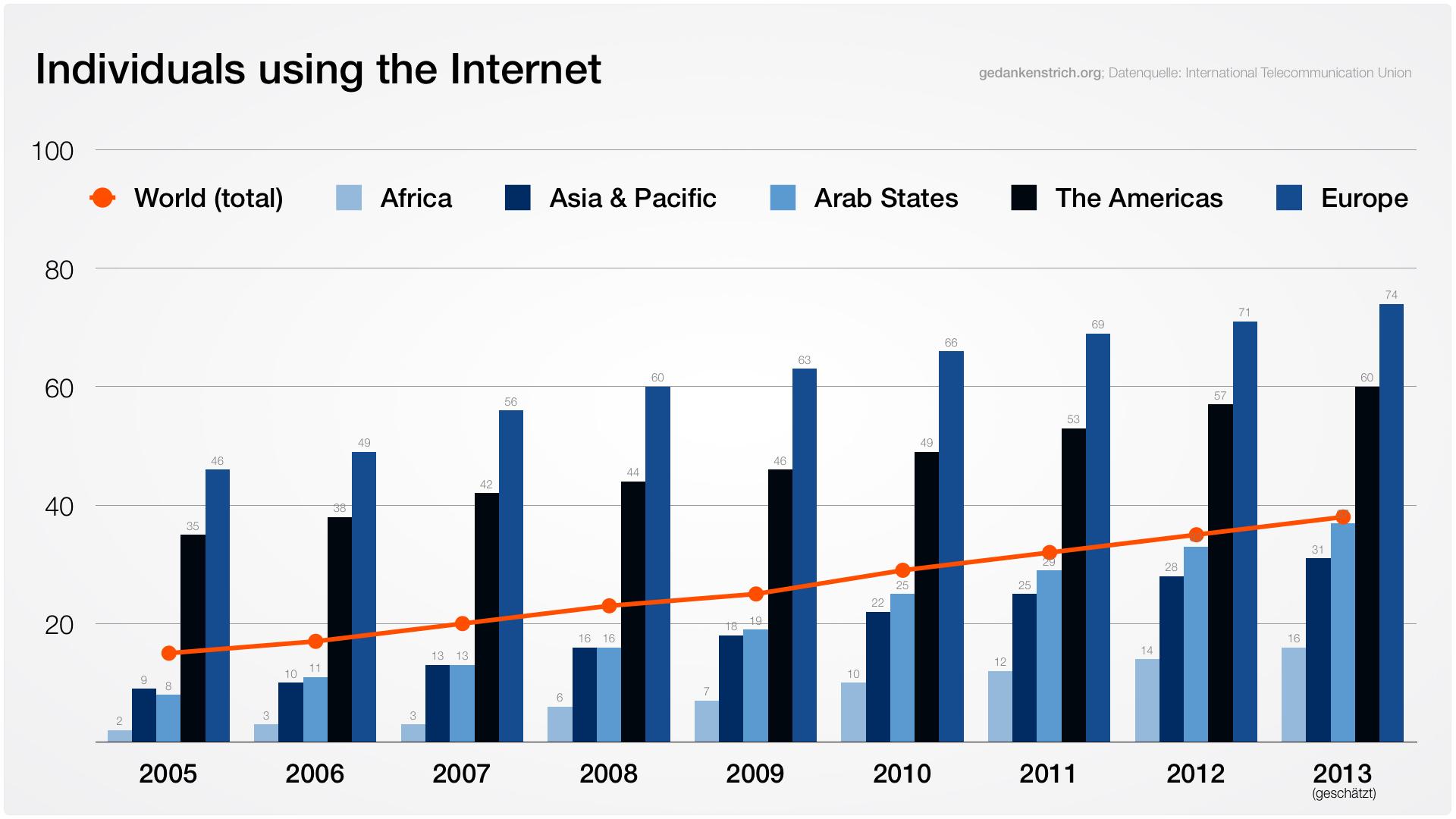 ICT2013Internet