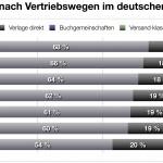 Splitter: Umsatzanteile nach Vertriebswegen im deutschen Buchhandel 2005–2012