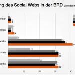 ARD/ZDF-Onlinestudie 2013 kompakt