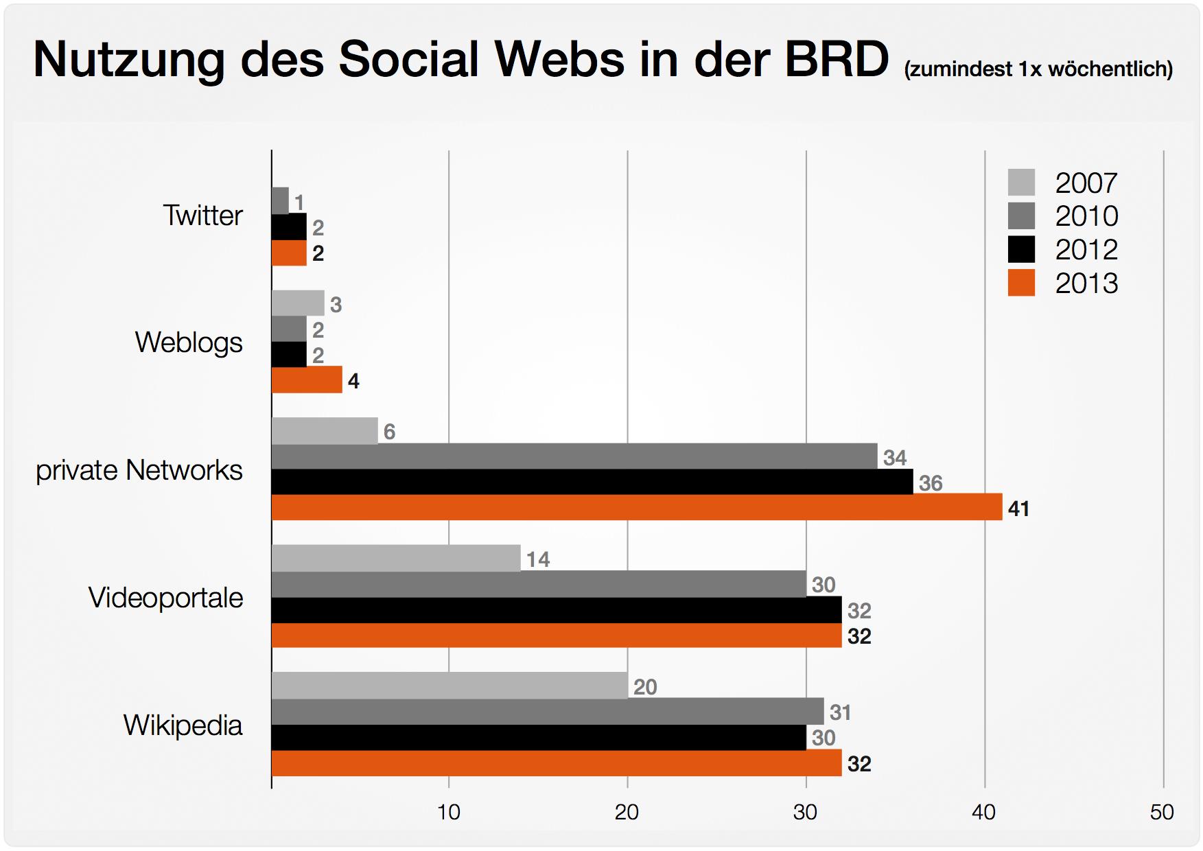 Social Web 2013