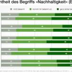 GfK-Studie: »Nachhaltigkeit« wird mehr und mehr Teil des allgemeinen Wortschatzes