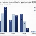 Nutzung tagesaktueller Medien nach Altersgruppen 2005–2013