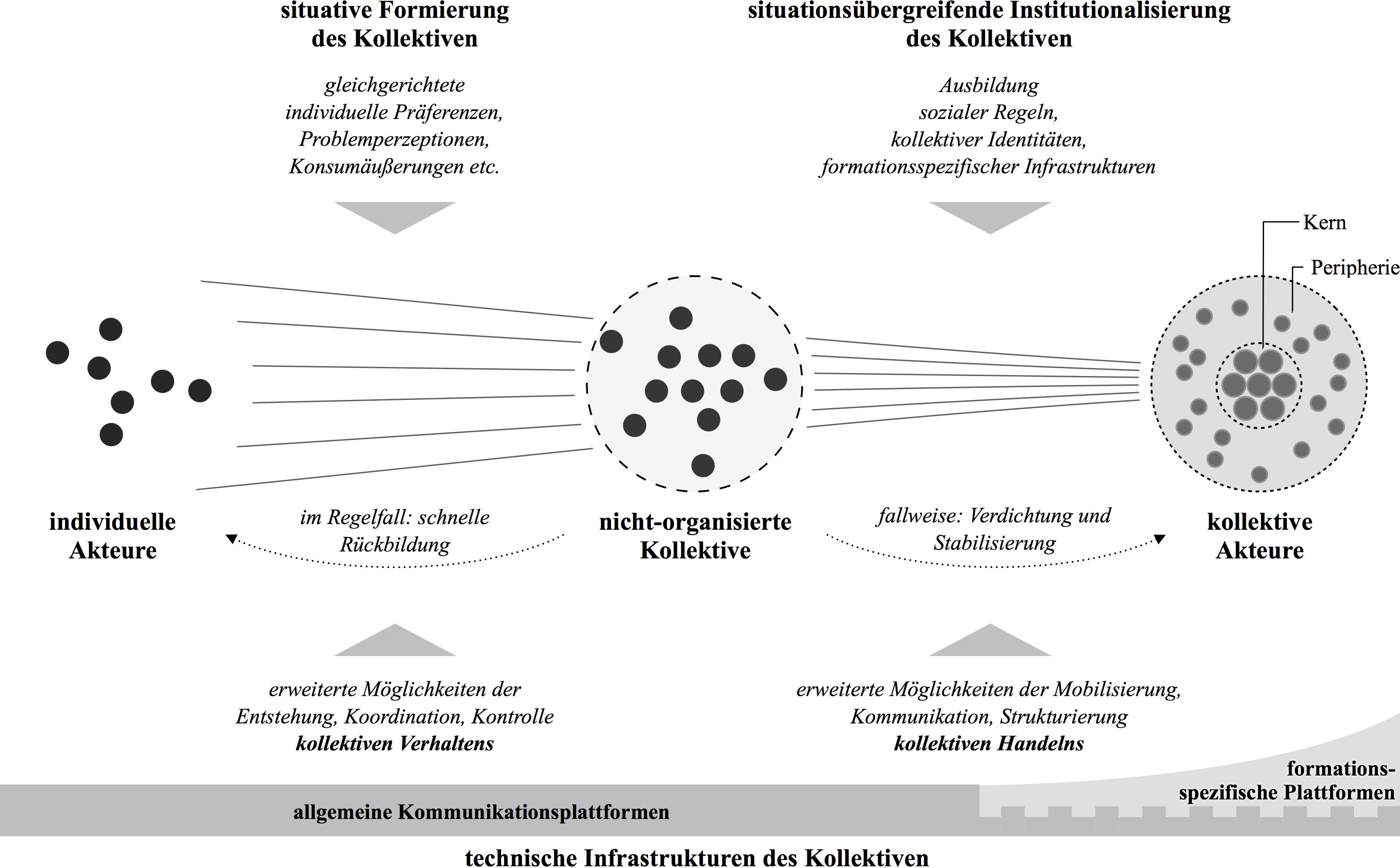 Formierung kollektiver Akteure im Netz
