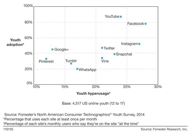 Social Media Nutzung Jugendliche