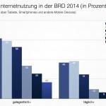 Drei Abbildungen zur ARD/ZDF-Onlinestudie 2014