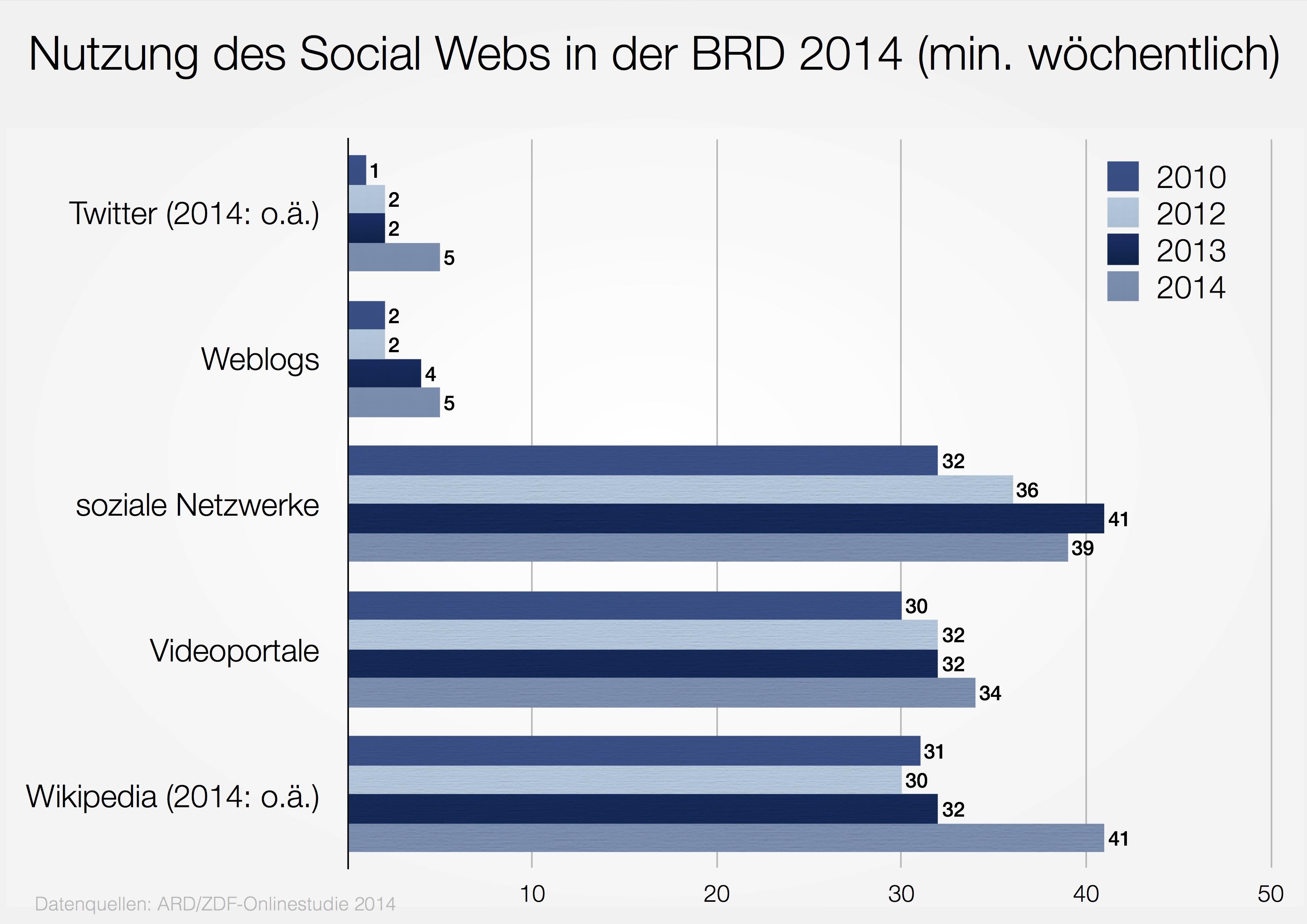 Nutzung des Social Webs 2014