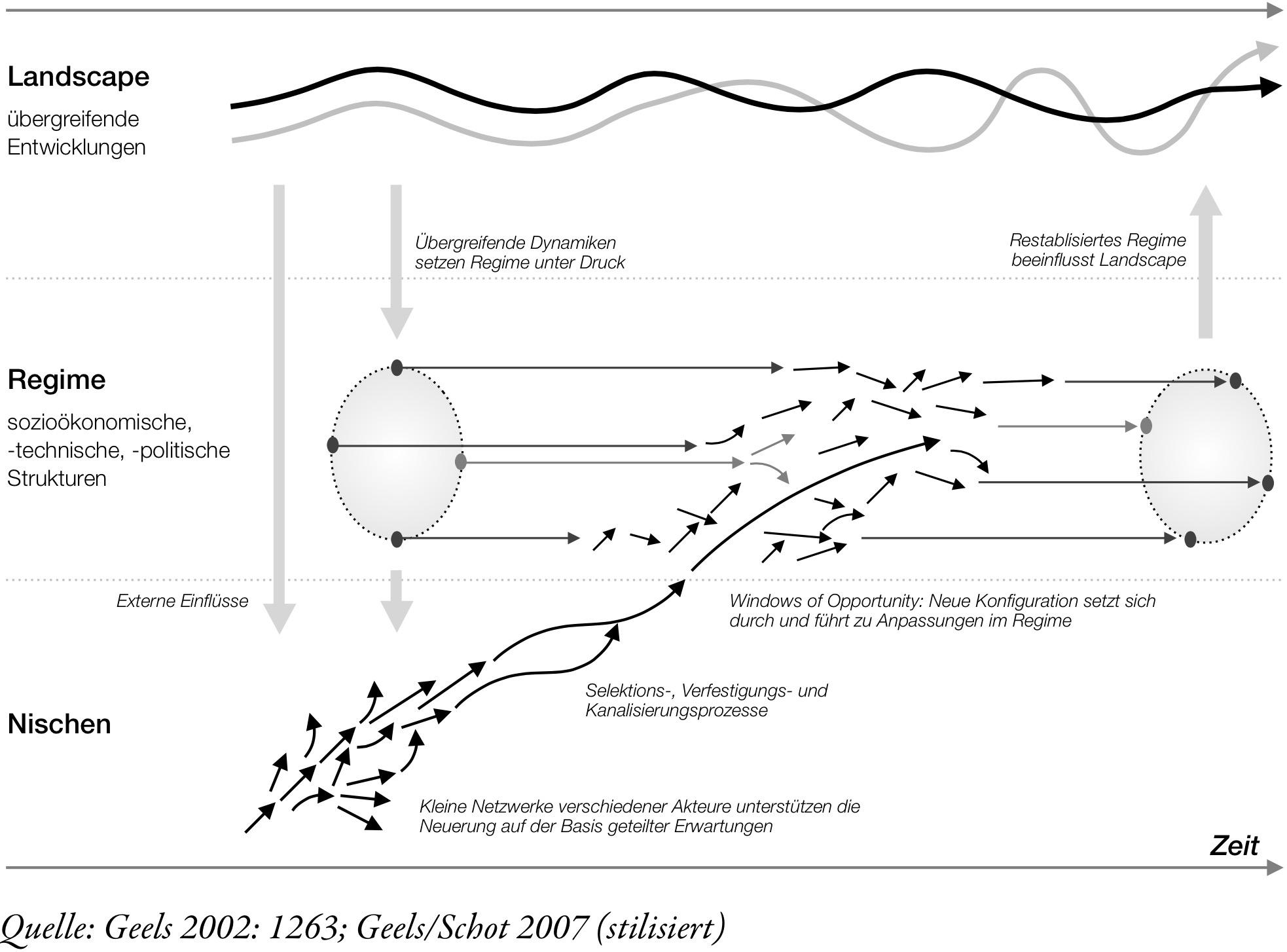 Mult Level Perspective Concept