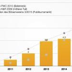E-Books in der BRD: Ist der Boom vorbei?