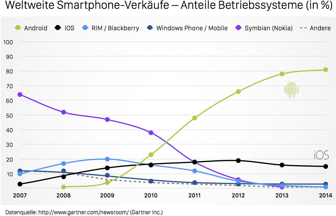 Market Share Smartphones