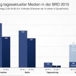Nutzung tagesaktueller Medien 2015