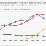 Mediennutzung: Tendenz steigend (Update 2015)