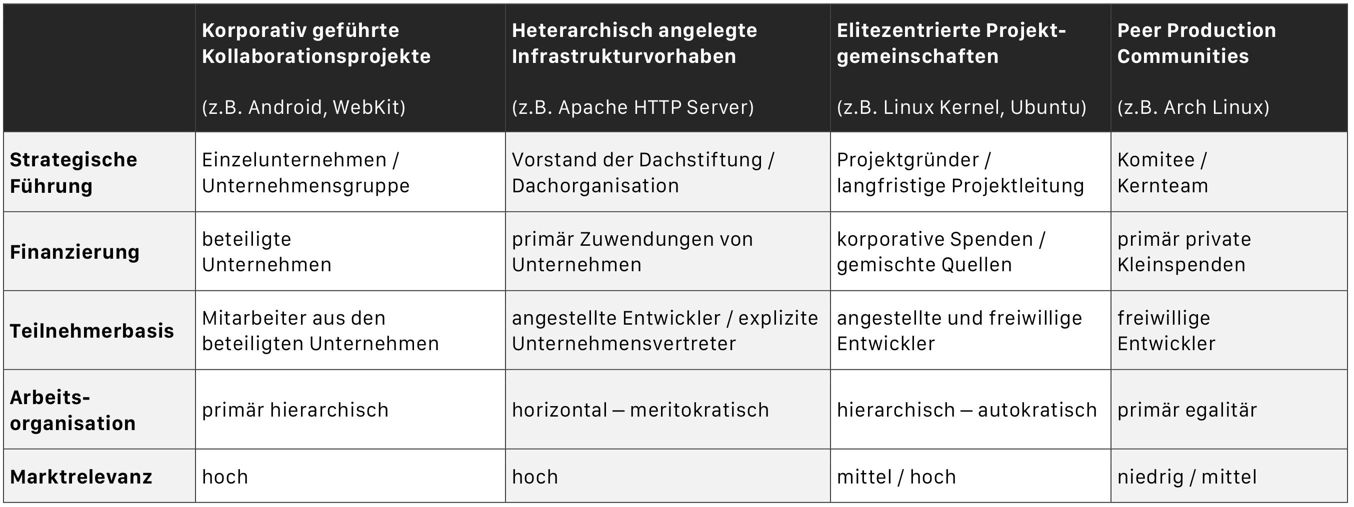 Varieties of Open Source