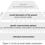 SOI Discussion Paper: Social Media, Mass Media and the ›Public Sphere‹