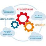 Forschungsverbund »Digitalisierung, Mitbestimmung, gute Arbeit«