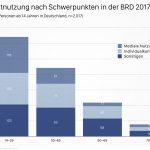 ARD/ZDF-Onlinestudie 2017 kompakt